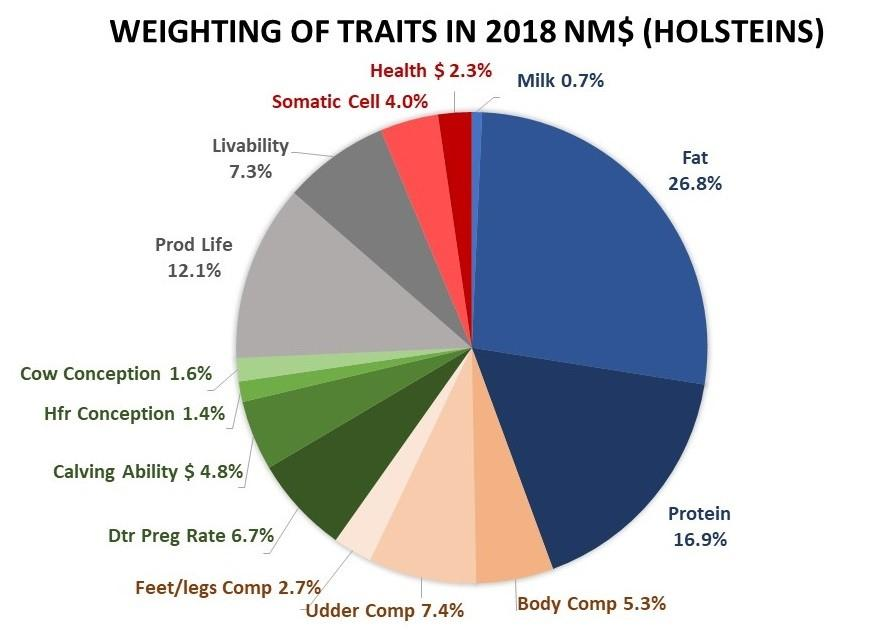weighting of traits in 2018 NM Holsteins