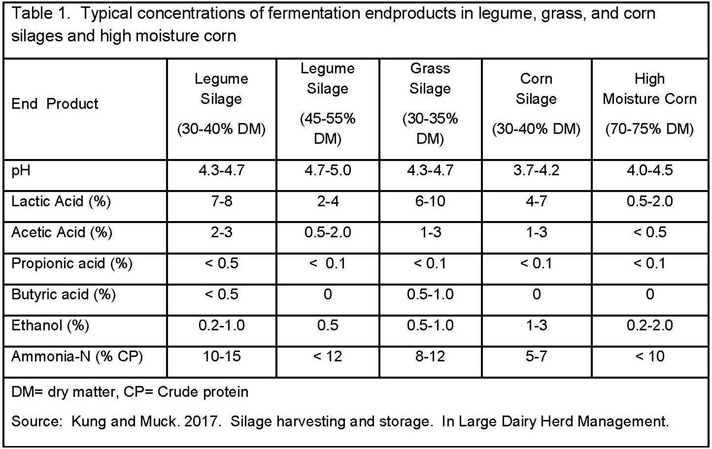 Fermentation Analysis Table