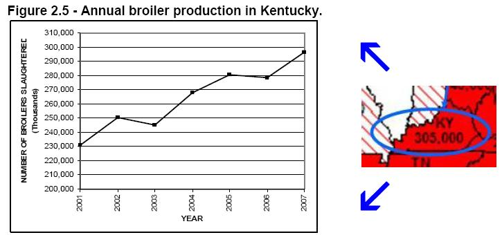 Figure 2.5 - Annual broiler production in Kentucky