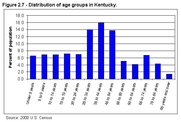 Figure 2.7 - Distribution of age groups in Kentucky