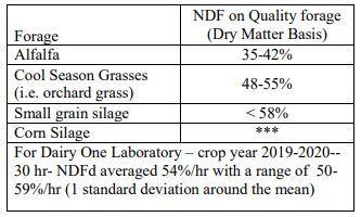 NDF on Quality Forage