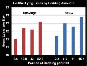 tie stall graph