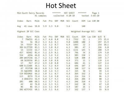 DHI hot sheet