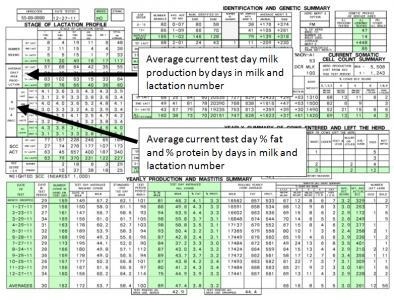 Average current test day milk production troubleshooting